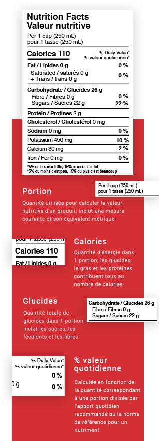 Descriptions d'une étiquette nutritionnelle et de la portion